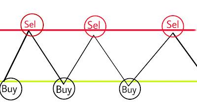 Cara Trading Profit Menggunakan Strategi Tekanan Candlestick Di Binomo