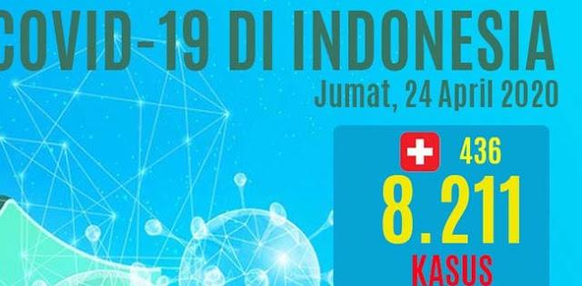 Update Hari Pertama Ramadhan, 8.211 Orang Terjangkit Covid-19, 689 Meninggal Dunia