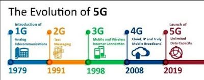 Perbedaan Kecepatan Internet 1G 2G 3G 4G Dan 5G