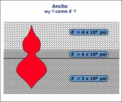 Introducción a la Mecánica de Roca aplicada al Fracturamiento Hidráulico - Efecto del Módulo de Young en el ancho de fractura en formaciones con distinta litología