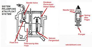 sistem pelampung atau float system