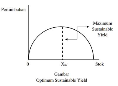 Model Penggunaan Optimal