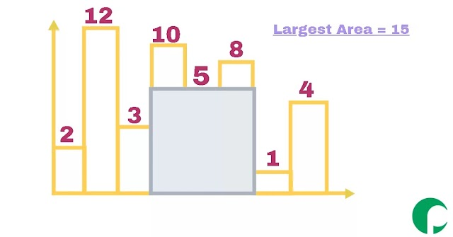 Largest Rectangle in a Histogram