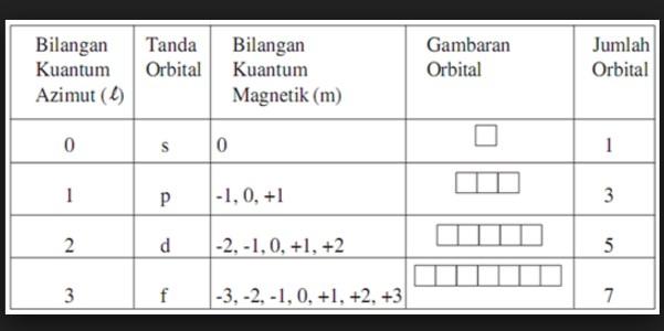 Pengertian Bilangan Kuantum