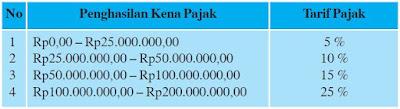 Sistem Perpajakan di Indonesia (Undang-undang Perpajakan, Cara Pemungutan Pajak dan Contoh Perhitungan Pajak)