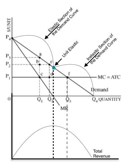 Econowaugh AP: 2013 Microeconomics Exam FRQ #1