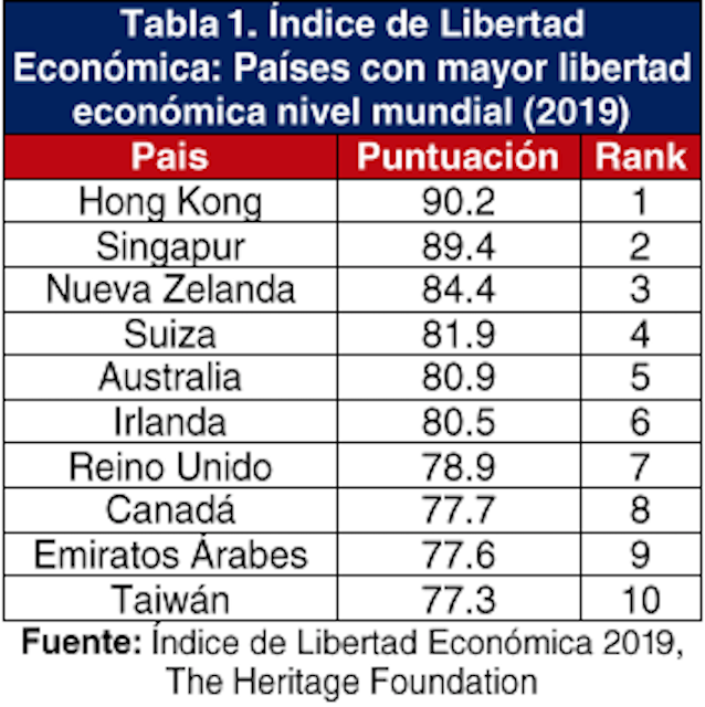 Artur Landerzon Barrera Garcia: [240] Los 10 más liberales del mundo