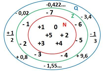 O que são números racionais? - Definição