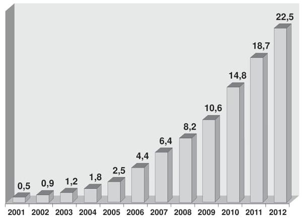 Faturamento anual do comércio eletrônico no Brasil