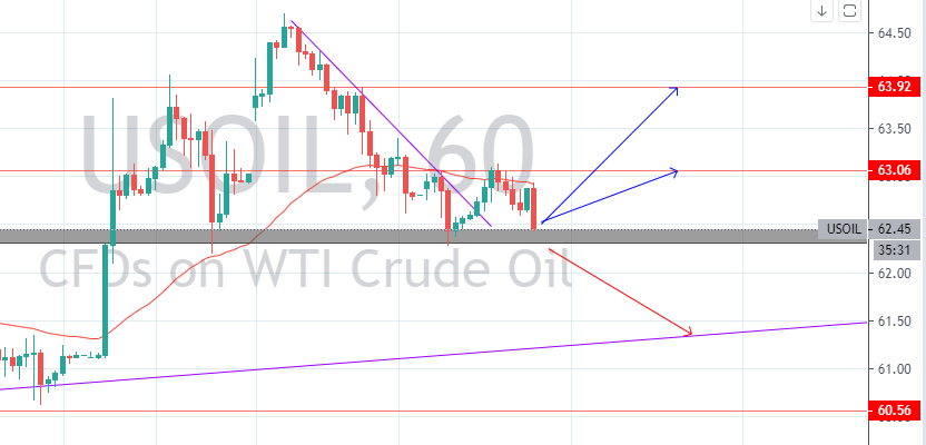 US OIL Hourly Chart