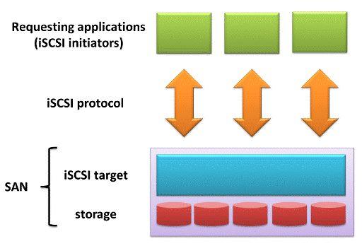 How iSCSI storage works