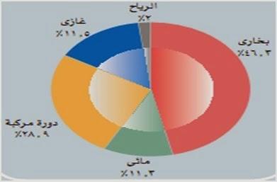 الطاقة الشمسية في مصر