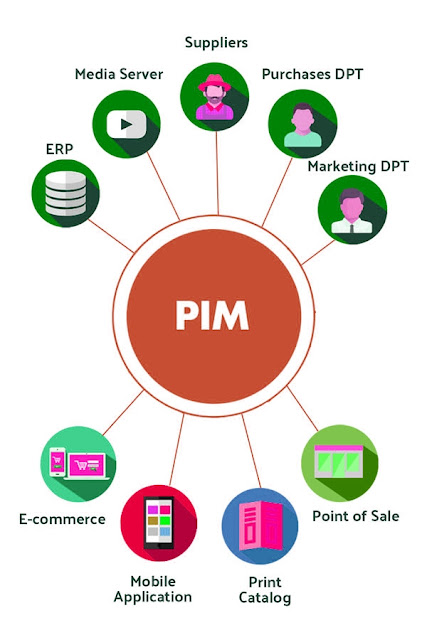 PIM Software solve your product information management