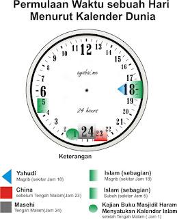 Saatnya Umat Islam menjadikan Jam 01.00 Dinihari sebagai waktu pergantian Hari