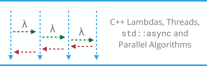 C++ Lambdas and multithreading, async