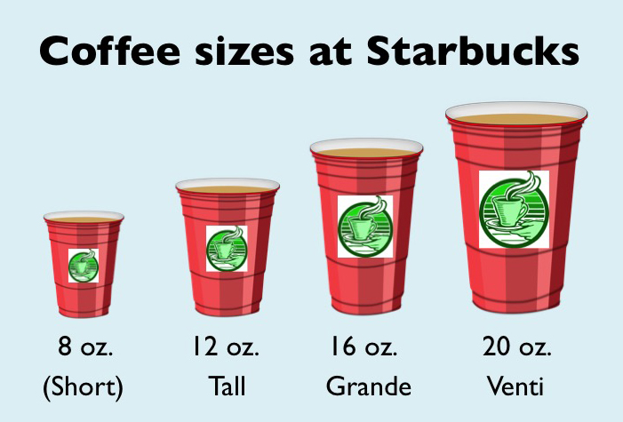 starbucks drink sizes 1 answer to i have a presentation about starbucks drink and sizes however, i want you to be specific what women, girls, children and men like at starbucks hot drink or cold and what sizes they like i need the presentation in a simple words - 243856.