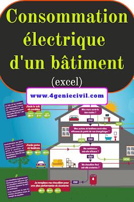 Estimation des consommations électriques d'un bâtiment