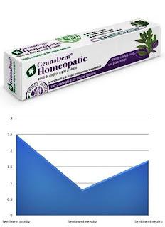 GennaDent  Homeopatic pareri pasta de dinti homeopata