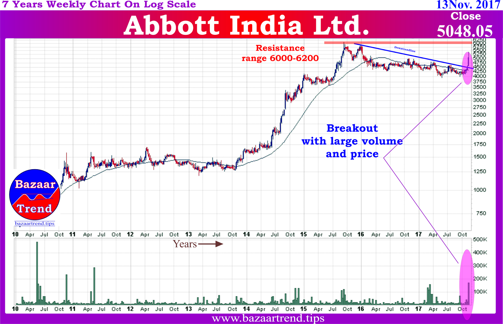 Abbott India Ltd For Next Intraday Trading On Tuesday 14 Nov Is Rs 501882 Resistance Levels Are R1 Rs544264 R2 Rs583722 And R3 Rs626104