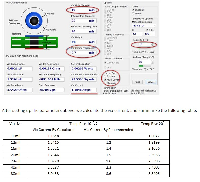 Electronic Design Pcb Design Via Current Carrying Capacity