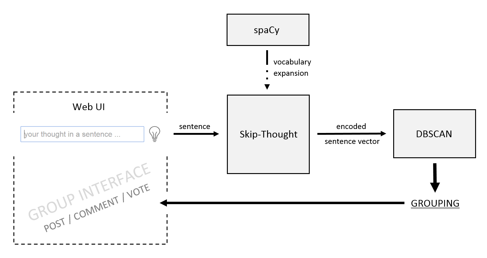 Viktor on neuroinformatics thoughtflow connecting people by outline of thoughtflow web ui accepts sentences forwards it to skip thought which then spits out the encoded sentence as a numerical vector pooptronica
