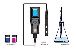 Pengukuran Dissolved Oxygen menggunakan Dissolved Oxygen Meter