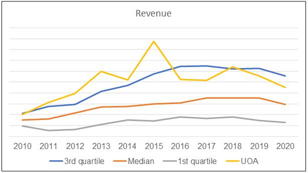UOA vs Peer Revenue