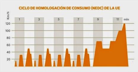 grafico ciclo de homologación de consumo de la UE