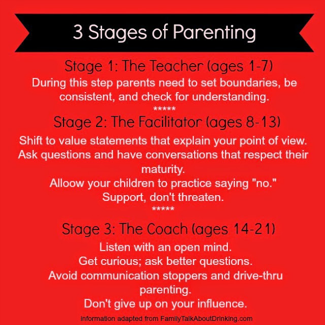 Review the 3 stages of parenting and family talk about drinking.