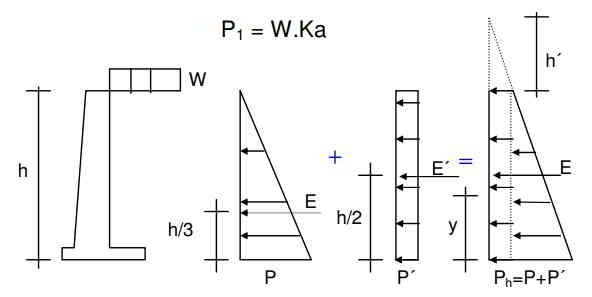 diagrama de empuje total