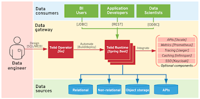 Architectural overview of Teiid data gateway