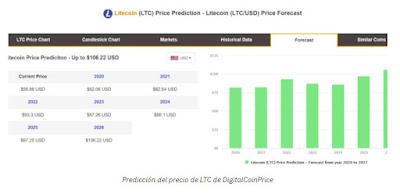 Prediksi harga Litecoin (LTC)