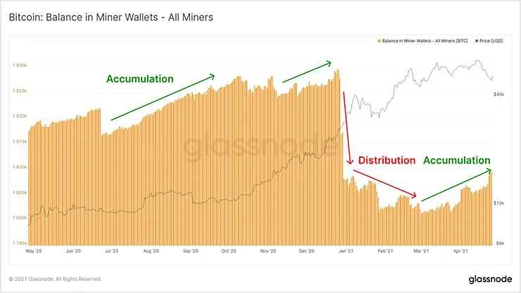 >График неизрасходованного майнерского баланса