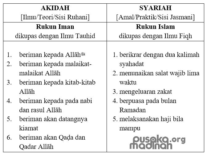 Tabel Akidah-Syariah