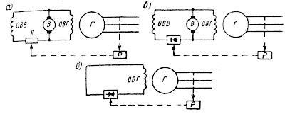 Структурные схемы систем автоматического регулирования напряжения генераторов