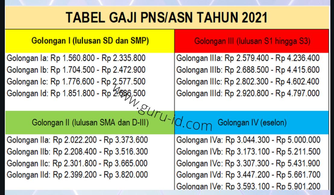 gambar tabel gaji ASN PNS 2021
