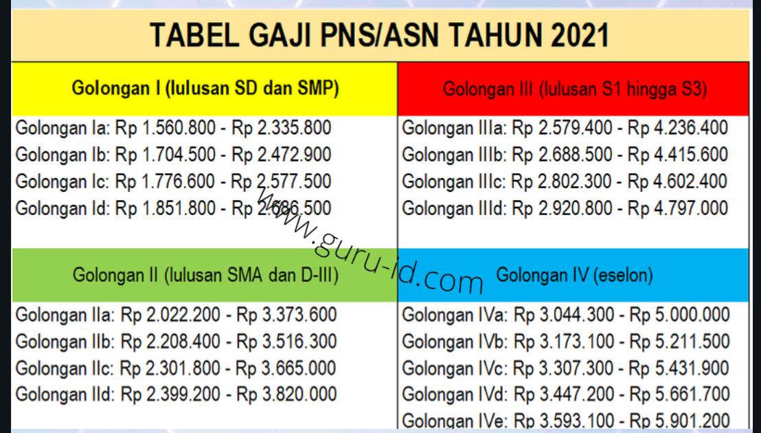 Tabel Gaji ASN/PNS 2021 Golongan I sampai IV - Info ...