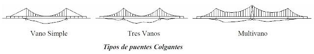 Tipos de puentes colgantes por sus vanos