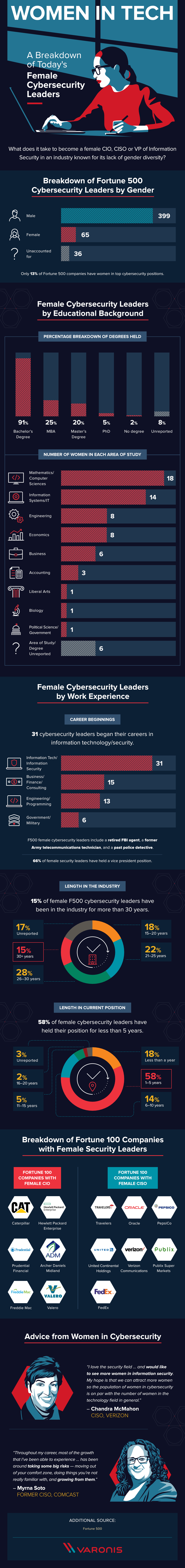Women in technology The anatomy of a female leader in cybersecurity #infographic