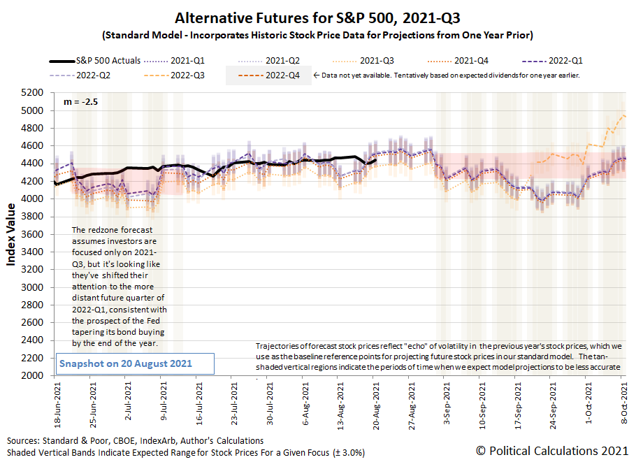 Alternative Futures - S&P 500 - 2021Q3 - Standard Model (m=-2.5 from 16 June 2021) - Snapshot on 20 Aug 2021