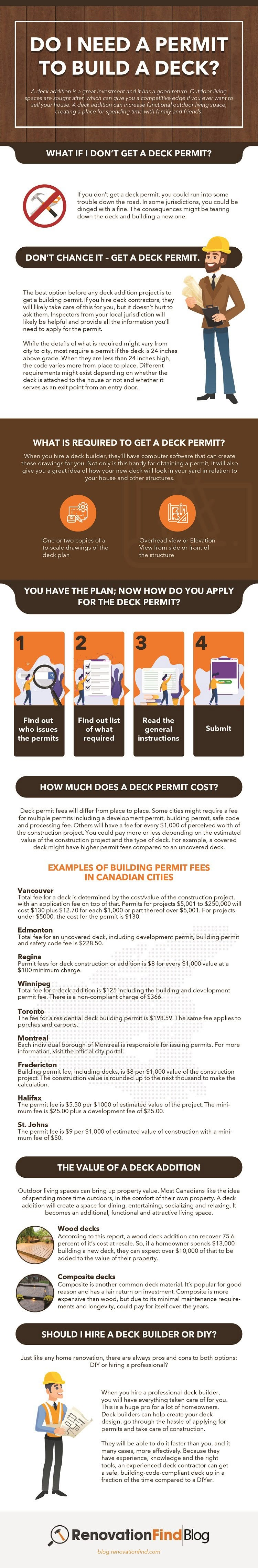 Do I Need a Permit To Build a Deck? #infographic