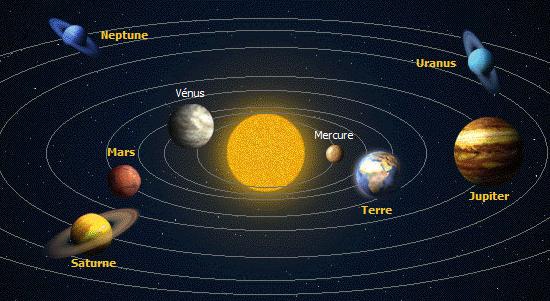 Le Système Solaire Part 2 La Petite Vie D Ilhan Et Mélia