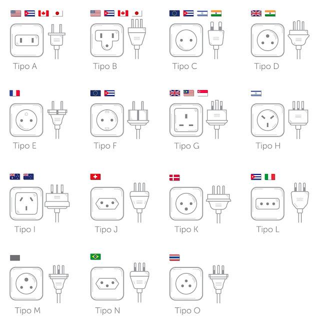Standard prese elettriche nel mondo