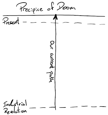 Perceived path to the precipice of doom