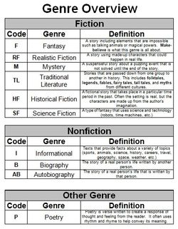 All types of books list