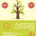Infográfico: Día Mundial del Árbol (Nivel B1)