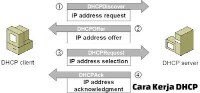 cara kerja dhcp server dan client