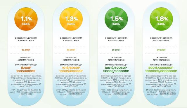 Маркетинг проекта Clean Energy
