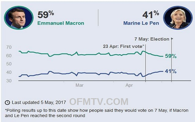 French election 2017: Macron and Le Pen wrap up tense campaign