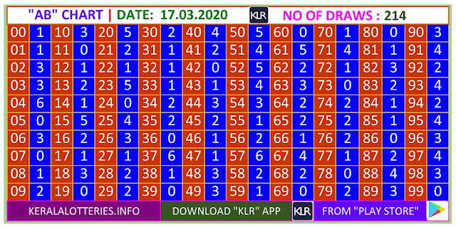 Kerala Lottery Winning Number Trending And Pending AB  Chart on 17.03.2020